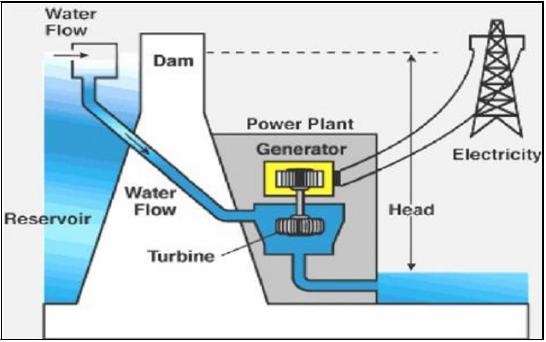 نیروگاههای برق آبی,نگهداری از نیروگاه های برق آبی,نیروگاههای برق آبی,