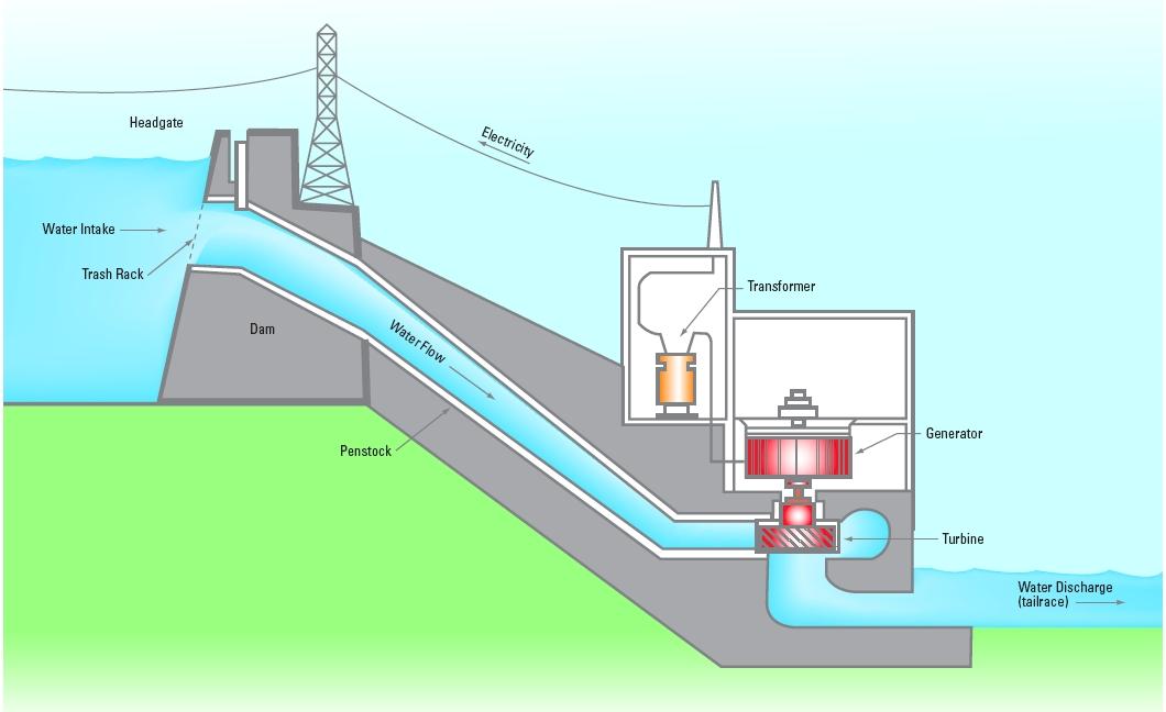 نگهداری از نیروگاه های برق آبی,نیروگاههای برق آبی,نگهداری از نیروگاه های برق آبی,