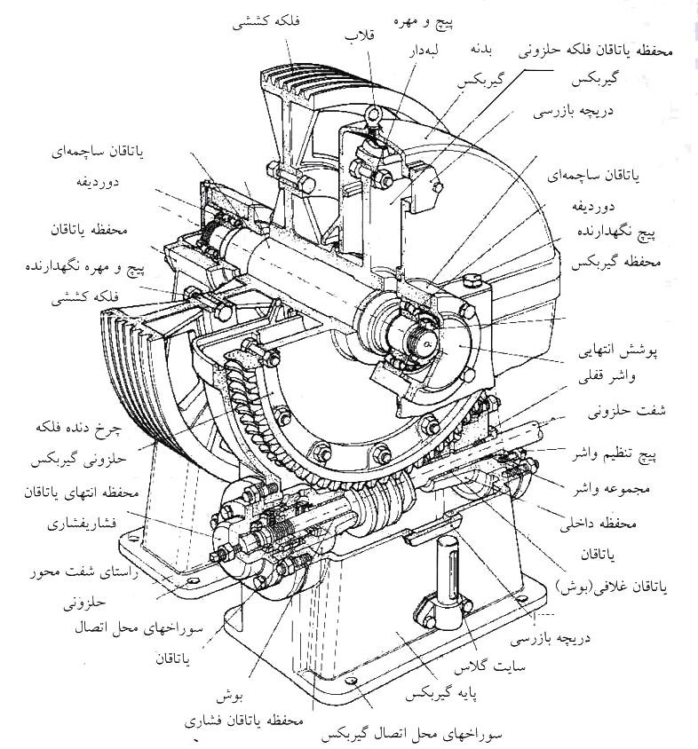 اجزای تشکیل دهنده موتور آسانسور,اجزای موتورآسانسور پنوماتیک,اجزای موتورآسانسور گیرلس,